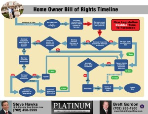 SB 321 Nevada Home Owner Bill of Rights steve hawks principal reduction short sale